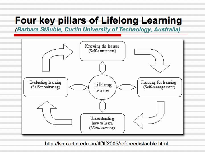 four key pillars of lifelong learning barbara st uble curtin  eportfolios adult learning