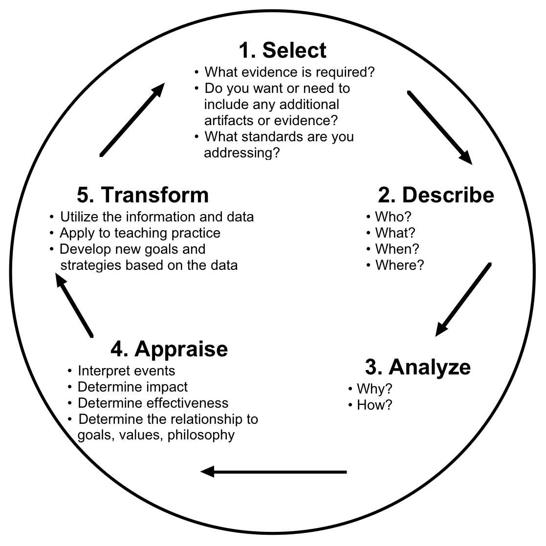 following johns model of structured reflection Reflective practice is a process associated with professional learning,  john's model of structured reflection (msr) (2006) was designed for health practitioners.
